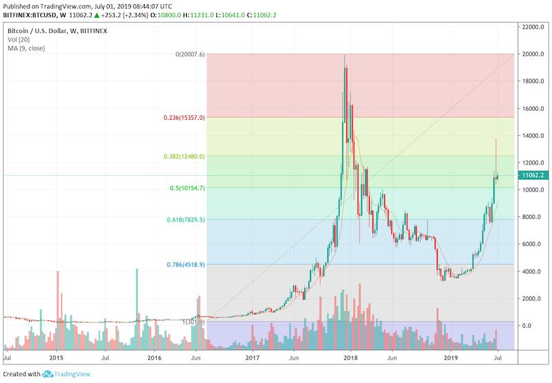 Bitcoin US Dollar Daily Chart