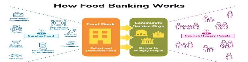 How Food Banking Works