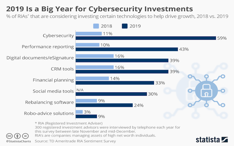 2019 Is a Big Year for Cybersecurity Investments