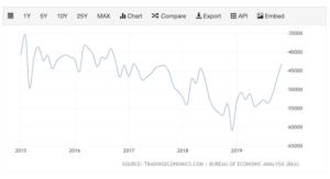 US Trade Deficit under Trump