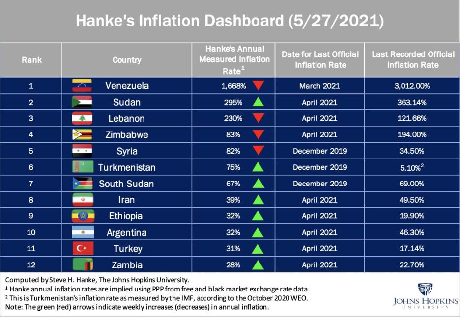 Hanke's Inflation Dashboard