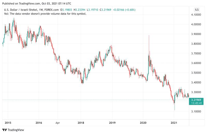 USD/ILS Weekly Chart - Israeli Shekel
